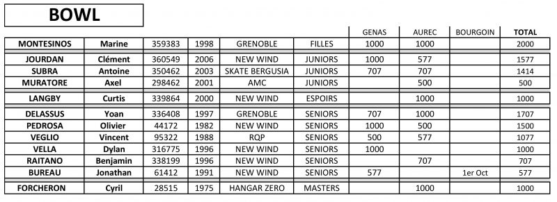 championnat-rhone-alpes-bowl-page-001